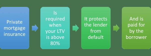 private-mortgage-insurance